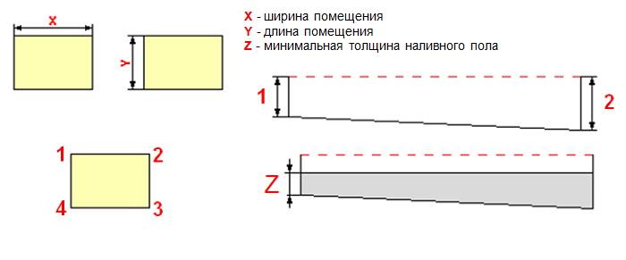 Расчет материалов на наливной пол