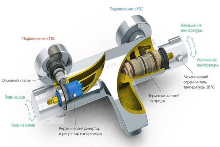 Устройство термостатического смесителя
