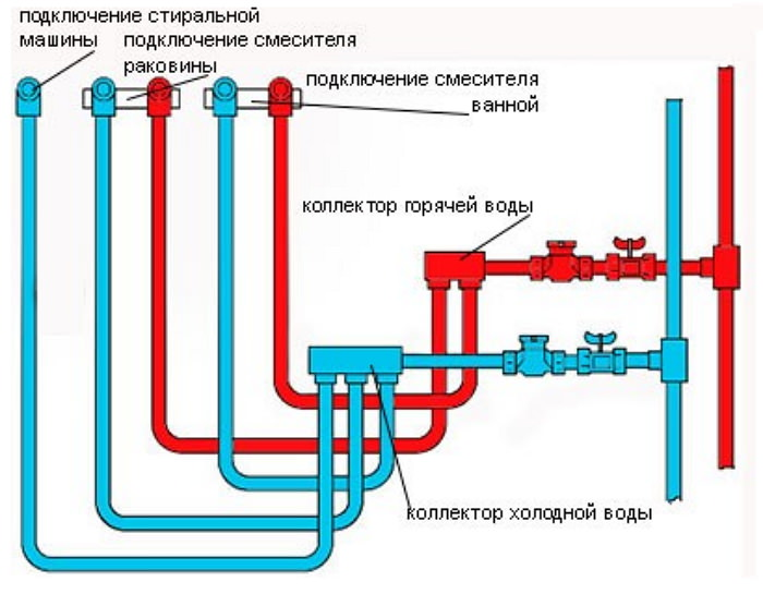 Отопление из пропилена схемы