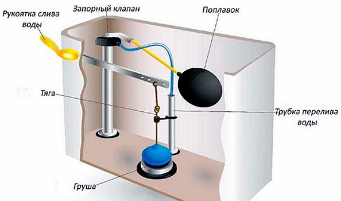 Ремонт и замена арматуры бачка унитаза