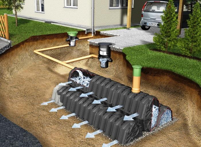 Дренажная система по отводу воды на участке