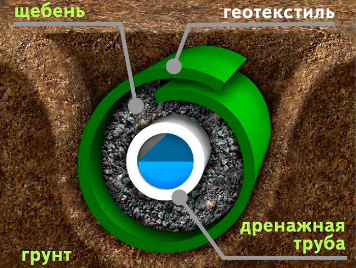 Геотекстиль в дренажной системе