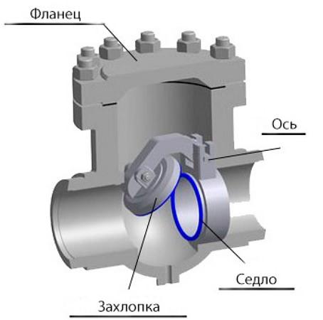 Конструкция обратного клапана поворотного типа
