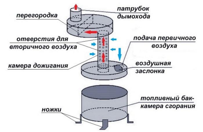 Конструкция масляной печи для дачи