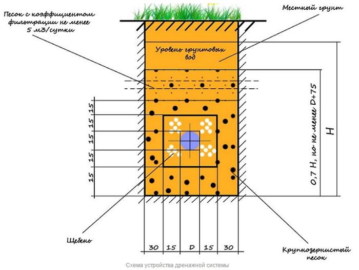 Схема монтажа дренажной система