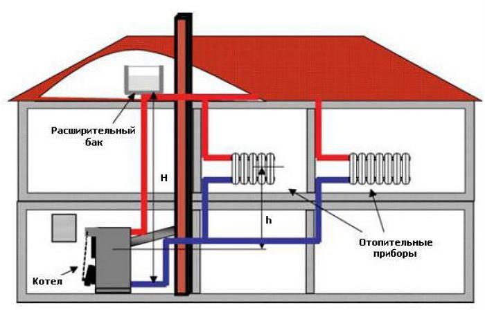 Монтаж автономной системы отопления в частном доме