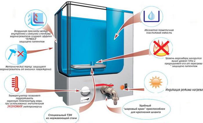 Конструкция нагревательного бака доя рукомойника