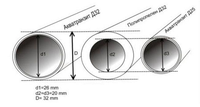 Диаметр труб в дюймах и миллиметрах