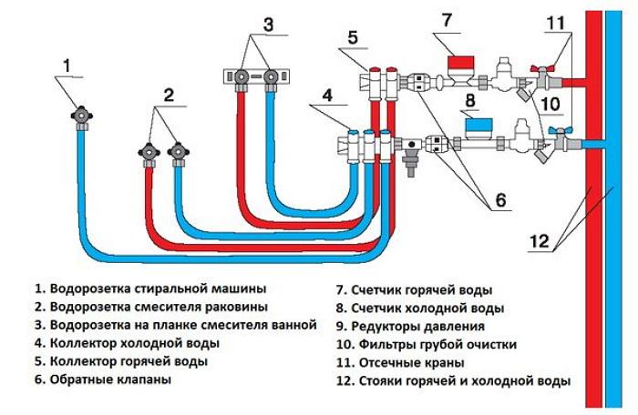 Как установить распределительный коллектор в трубопровод