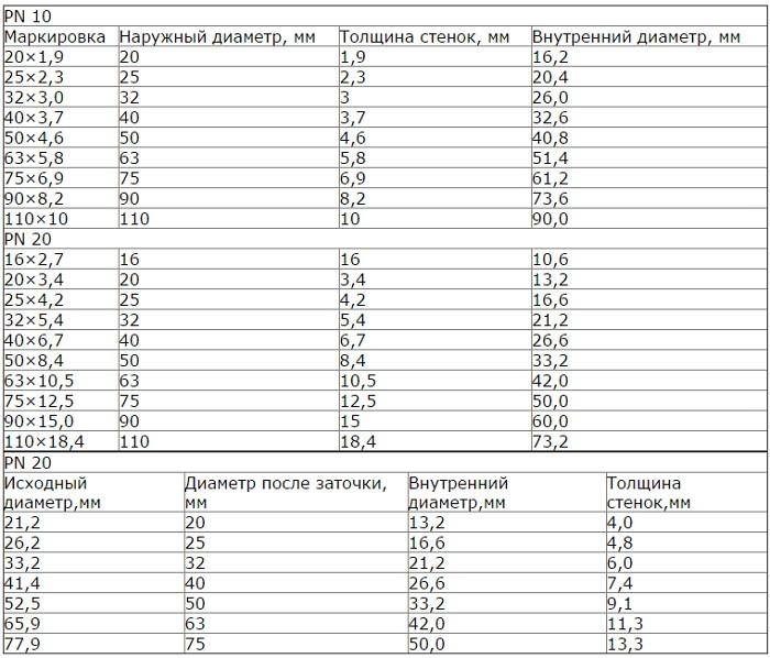 Таблица диаметров полипропиленовых труб