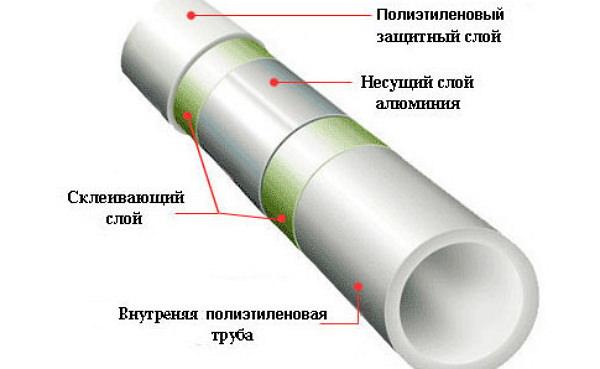 Слои полипропиленовой трубы