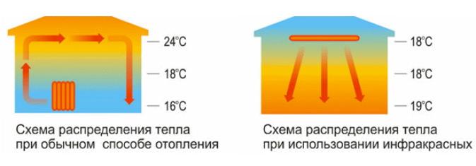 Распределение тепла ИК обогревателя