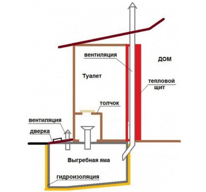Система вентиляции туалета для дачи