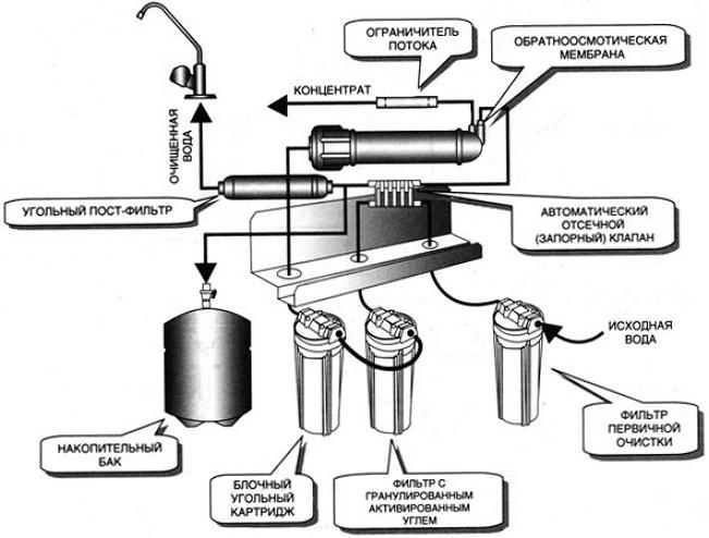 Компоненты осмотического фильтра для воды