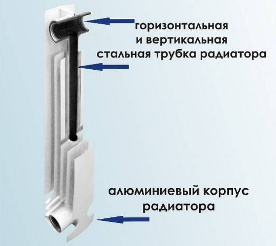 Конструкция биметаллической батареи