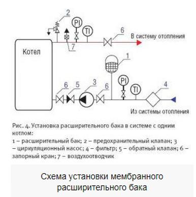 Схема установки расширительного бачка