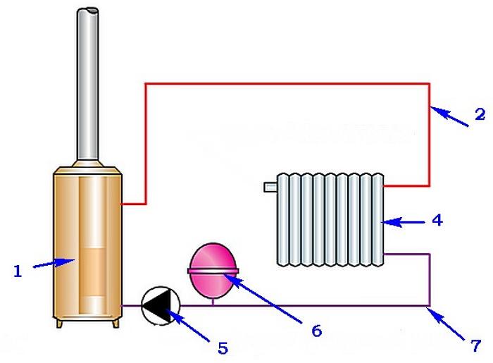 Схема отопления закрытого типа