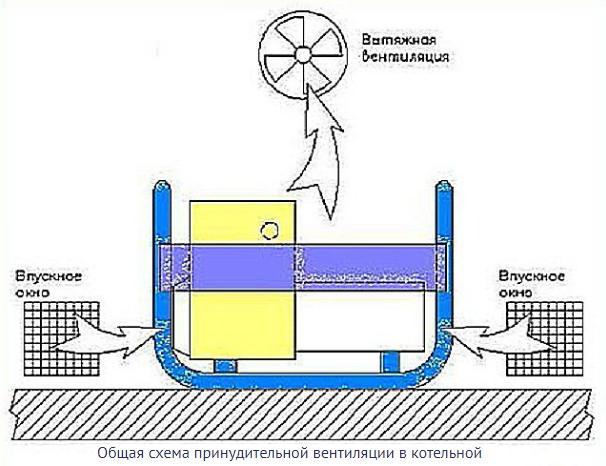 Обустройство принудительной вентиляции в котельной