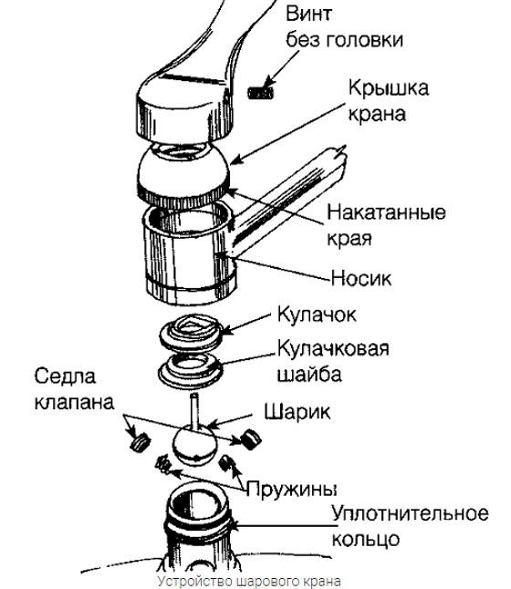 Конструкция шарового крана