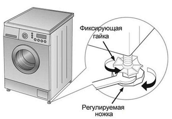 Причины вибрации машины автомат - не отрегулированные ножки