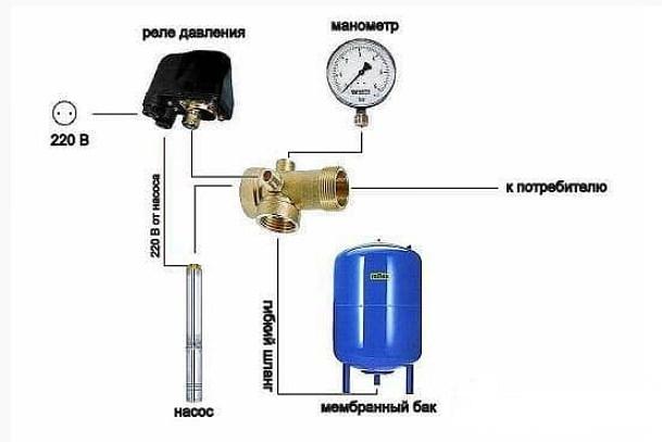 Схема подводки воды с автоматизированной насосной станцией