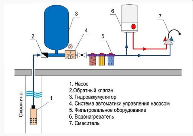 Схема подвода водоснабжения в дом