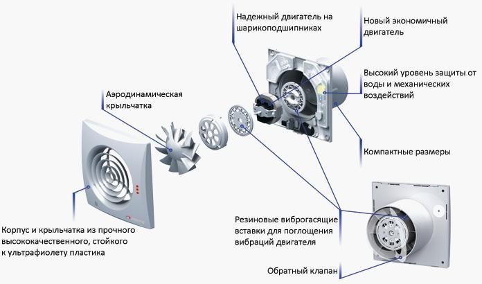 Устройство вентилятора с обратным клапаном