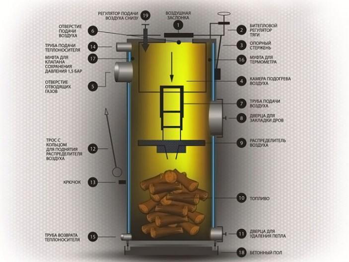 Конструкция ТТ-котла длительного горения