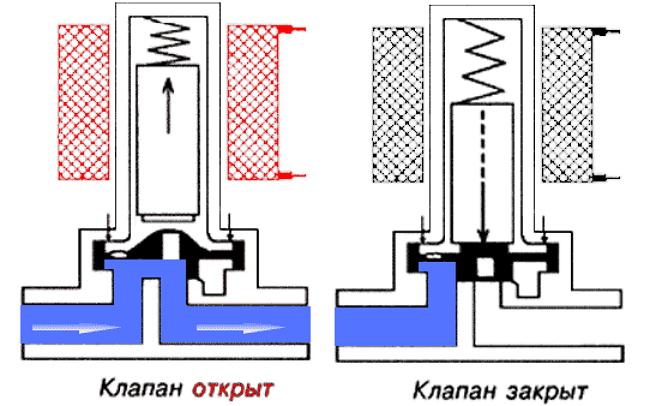 Работа электромагнитного затвора для воды