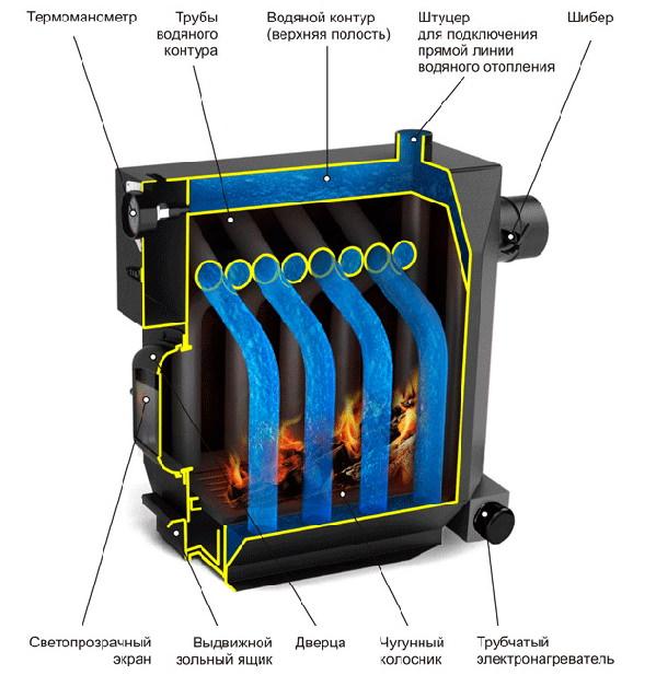 Конструкция водогрейного котла
