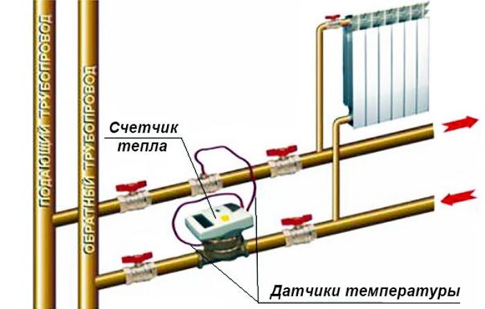 Индивидуальный узел учета теплоресурсов