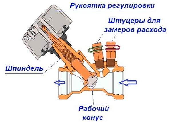 Составляющие элементы балансировочного вентиля