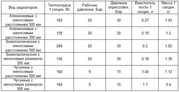 таблица теплоотдачи батарей