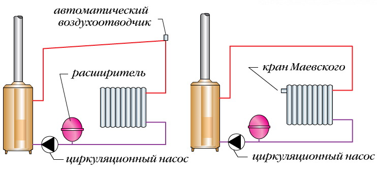 Воздухоотводчик на батарее отопления