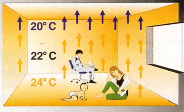 Температура в комнате зимой