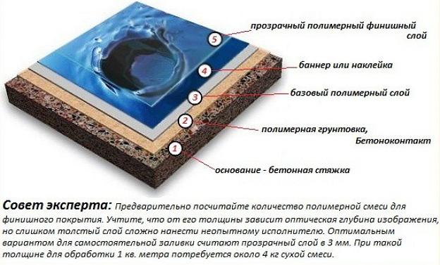 Структура 3д покрытия на полу