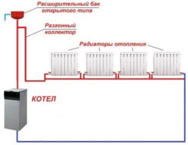 Ленинградка с естественной циркуляцией