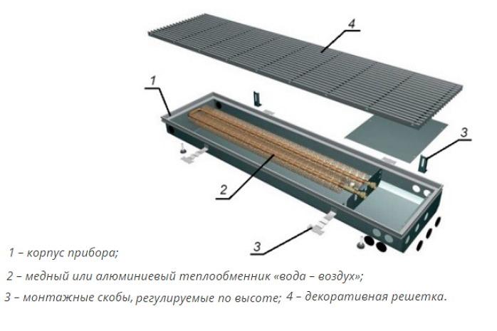 Конструкция нагревателя в полу