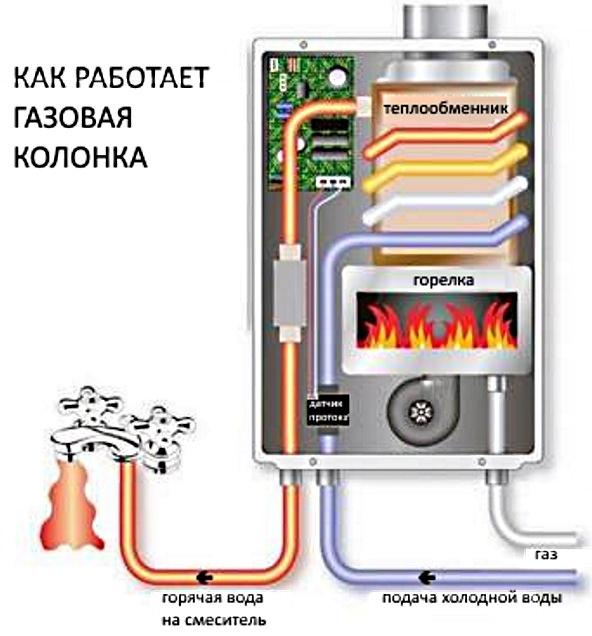 Работа газового водонагревателя