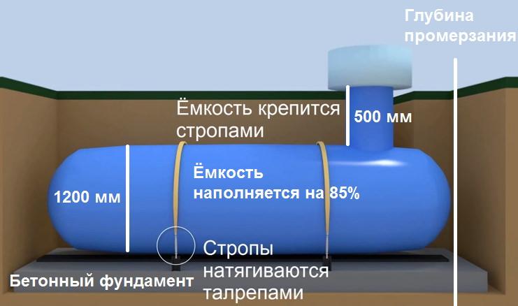 Установка газгольдера на участке