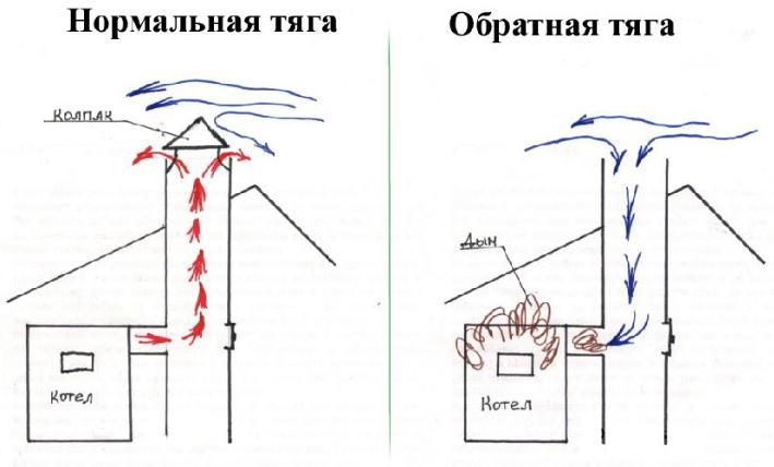 Возникновение обратной тяги в дымоходном канале