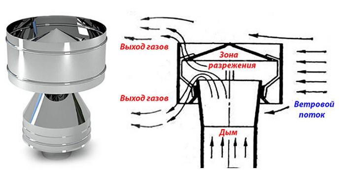 Дефлектор для дымоходной трубы