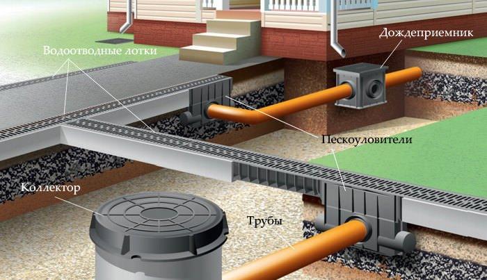 Дождеприемник из бетона конструкционный теплоизоляционный керамзитобетон